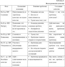 Реферат Становление и развитие менеджмента качества pib samara  Основные этапы развития системы качества курсовая