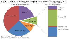 Solar Energy Chart Eia Renewable Energy Consumption And Electricity