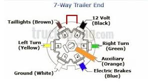 no power at trailer pin connector  just try to remember the keyway is on top so most diagrams will be oriented that way