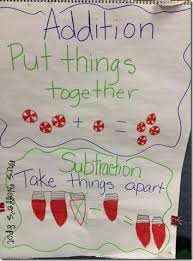 Addition And Subtraction Anchor Chart Math Anchor Charts
