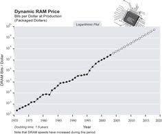 Price Of Ram Chart Singularity