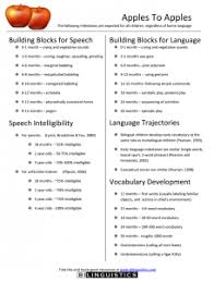 Articulation Milestones Chart Speech And Language Developmental Milestones For Bilingual