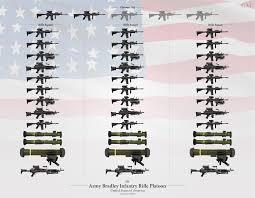 Us Army Platoon U S Army Bradley Platoon Organization 2019