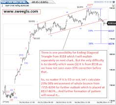 Nifty Charts And Patterns Example Of Ending Diagonal Triangle Pattern On Nifty Chart