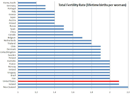 Receding Birth Rates Milestone Or Tipping Point Family