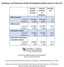 Archive Feb 13 2014 Sudden Cardiac Arrest Foundation