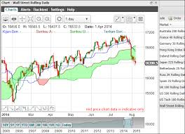 Us Dow Jones Live Chart Dow Jones Spread Betting Guide With Live Charts And Prices