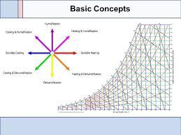 Sensible Cooling Psychrometric Chart Psychrometric Chart Basics Basic Concepts Saturation Line