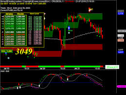 Mcx Crude Oil Chart Mcx Crudeoil Live Chart Crudeoil Crude Oil Futures