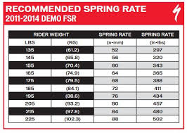 Ohlins Spring Weight Chart Specialized Ohlins Demo Spring Arizonas 1 Specialized
