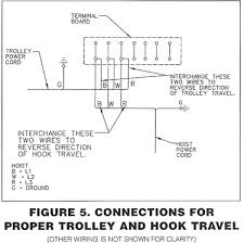 cm railstar motor driven trolley if the hoist hook lowers de energize the power supply system and interchange the red and black wires of the hoist power cord at the terminal board as shown