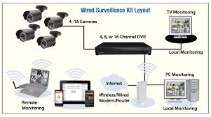 cctv wiring guide cctv image wiring diagram ip camera wiring pdf ip auto wiring diagram schematic on cctv wiring guide