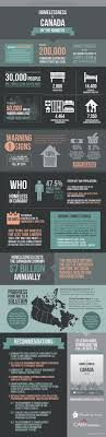 An infographic from The Homeless Hub     s State of Homelessness in Canada      report  You can