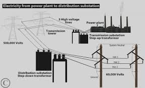 trend of 75 kva transformer wiring diagram fresh pick and house with 75 KVA Transformer Manufacturers at 75 Kva Transformer Wiring Diagram