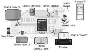 sonos wiring diagram sonos image wiring diagram sonos wiring diagram sonos auto wiring diagram schematic