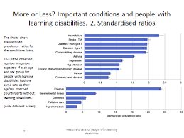 People With Learning Disabilities Die Younger From
