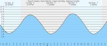 Sesuit Harbor Tide Chart Sesuit Harbor East Dennis Cape Cod Bay Ma Tides