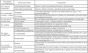 Управление процессом профессиональной и психологической адаптации  1 3 Формы и методы адаптации персонала