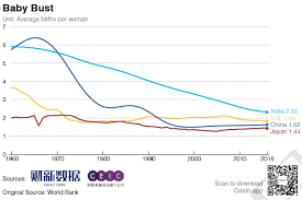 Birth Rate Chart Chart Of The Day Chinas Low Fertility Rate Caixin Global