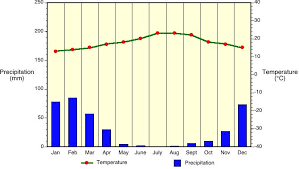 Death Valley Climate Chart 7 V Climate Classification And Climatic Regions Of The World