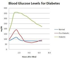 Pin On Gestational Diabetes And How To Handle It