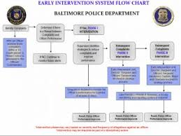 New Approach To Early Intervention Baltimore Police
