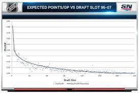 Analyzing The Value Of Nhl Draft Picks Sportsnet Ca