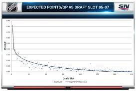 draft pick chart analyzing the value of nhl draft picks sportsnet ca