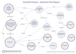 "abovesoft analyzer   application flow diagramthe list of developers can be accessed from ""browse developers"" feature  press f    the group of developers can be accessed from the ""load development"