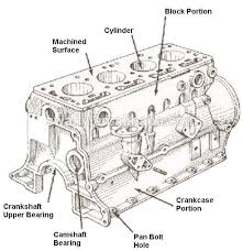 use for diesel engine zx470 3 cylinder block engine cylinder body use for diesel engine zx470 3 cylinder block engine cylinder body parts 6wg1 8