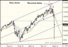 Swing Trading Strategy For Dow Jones Futures Chart