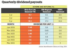 Why You Shouldnt Get Lured By Regular Dividends Of Balanced