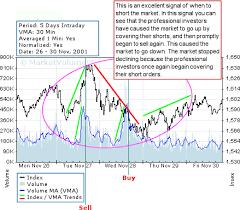 Index Trading Nasdaq 100 Charts