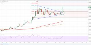 Bitcoin Cash Price Forecast Bch Usds Trend Overwhelmingly