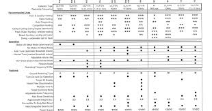 Metal Detector Comparison Chart Tesoro Detectors Unofficial Blog Tesoro Comparison Chart