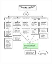 Financial Flow Chart Template Cash Flow Chart Templates 7 Free Word Pdf Format