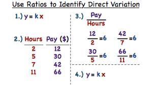 Direct Variation Chart How Do You Identify Direct Variation From A Table Using