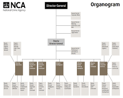File National Crime Agency Organisational Chart Png Wikipedia