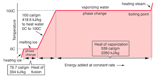 Evaporation Potential Chart Phase Changes