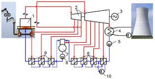 Реферат Основные принципы работы ТЭС ru На рис 1 представлена типичная тепловая схема конденсационной установки на органическом топливе