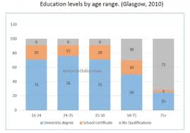 The Chart Below Give Information About Levels Of Education