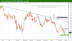 Coal India Stock Futures Linksubcioque Gq