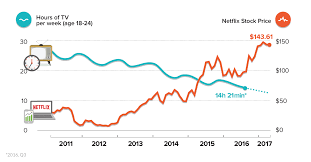 Chart The Netflix Generation