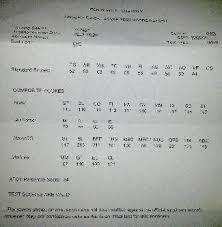 Asvab Score Chart Army Army Mos Asvab Scores Asvab Score Army