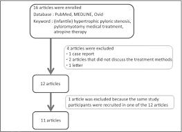 Efficacy Of Medical Treatment For Infantile Hypertrophic