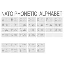 The term nato alphabet was adopted prior to the cold war as an alternative name for the icao phonetic alphabet, after it was used in a publication for the navies of all nato members. Monochrome Icon Set With Nato Phonetic Alphabet Stock Vector Illustration Of Banner Nato 140277801