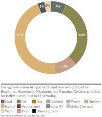 Renewable Energy In Latin America Central America Global