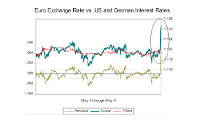 Exchange Rates Chart Of The Day Euro Exchange Rate