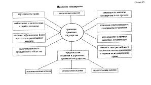 Рефераты по теории государства и права com Банк  Разделение властей в правовом государстве