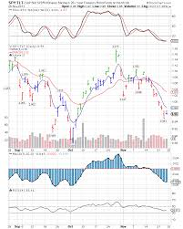 Profitspi Stock Chart Dwights Picks Spy Tlt Ratio Chart 28 Nov 11 Tlt